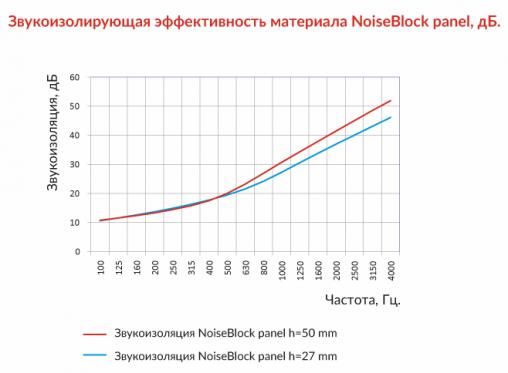 Звукоизоляционная панель NoiseBlock panel